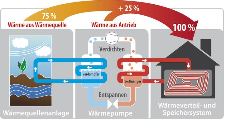 Funktionsweise der Wärmepumpe.